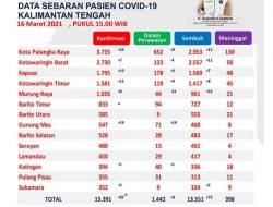 Alhamdulillah 32 Pasien Covid-29 di Mura Sembuh, Kasus Mencapai 1.026