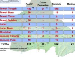 Waduh, RI 2 Mau Datang, Kasus Covid di Muara Teweh Meningkat. 17 Orang Dilaporkan Terpapar